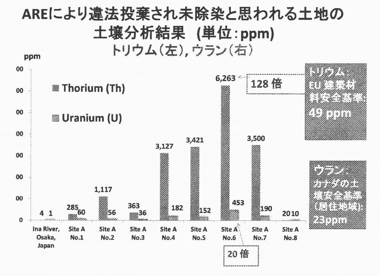 図1:AREにより放射性廃棄物が違法投棄され未除染と思われる土地の土壌分析結果 (土壌採取日は、2015年12月29日~30日)